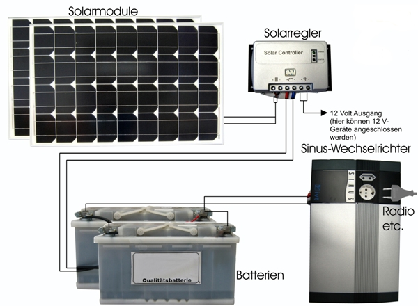 solar set 4 solarmodul 2 x 80w inselanlage powertec energy. Black Bedroom Furniture Sets. Home Design Ideas